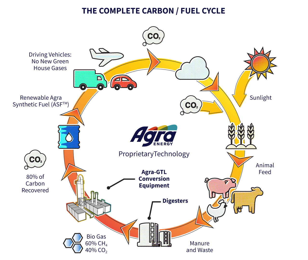 The Complete Carbon/Fuel Cycle